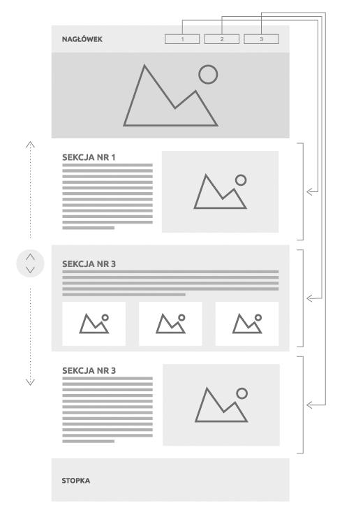 Schemat budowy i działanie strony internetowej one page